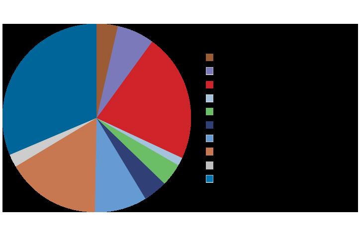 industry-sectors-Greene-County