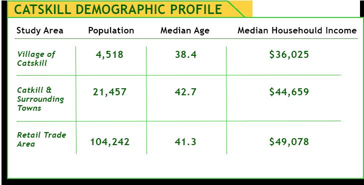 Catskill Demogorpahic Chart